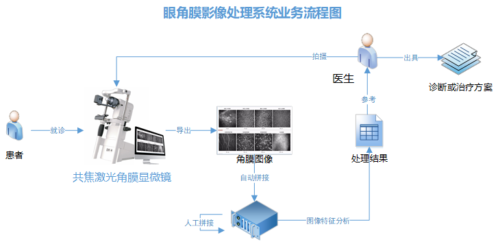 眼角膜影像处理系统